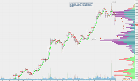 BTCUSD: Market Structure is a real thing Bit Heads $BTCUSD