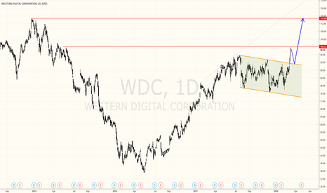 WDC: Beautiful buy setup on $WDC