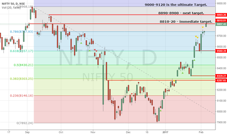 NIFTY: Nifty is in pole position. Bulls partying hard!