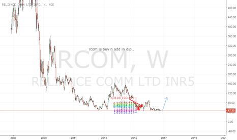 RCOM: buy here n add in dip.. tgt 100+..
