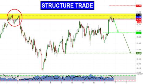 AUDJPY: Structure Trade on AUDJPY