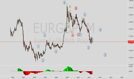 EURGBP: EURGBP Monthly Possible wave count