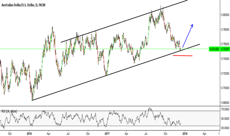 AUDUSD: AUD/USD potential bull rally