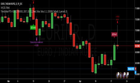 EURINR: Trendshikari PTS V1.0 - EURINR - Short