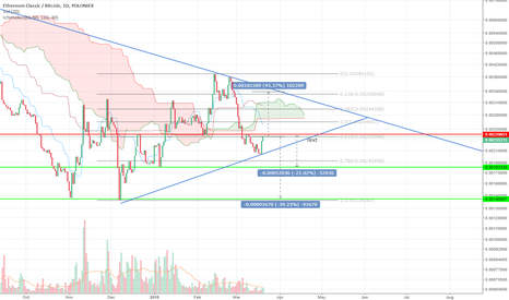 ETCBTC: ETC/BTC Support and Resistance after the daily bounce