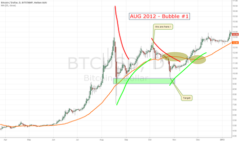 BTCUSD: AUG 2012 Bubble #1