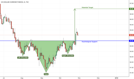 DXY: Long on DXY based on Inverted H&S Chart Pattern