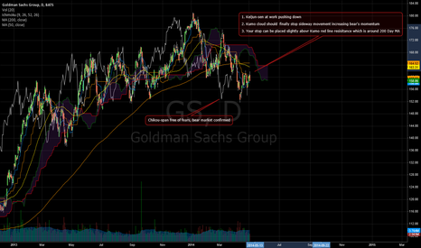 GS: Goldman Sachs - Ichimoku Chikou span is free for Bears