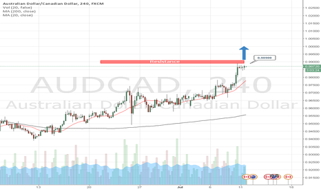 AUDCAD: Day trading strategies on AUDCAD by AzaForex forex broker