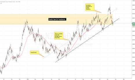NZDCAD: NZDCAD (4h) at critical positon