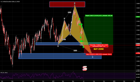 USDCAD: USDCAD FOR BUY