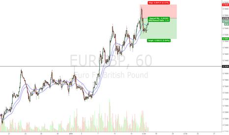 EURGBP: EG short , QM level