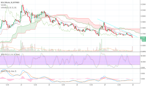 BCHBTC: $BCH looking very good