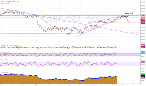 GBPUSD: Rising wedge on GU may be forming