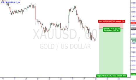 XAUUSD: short gold idea