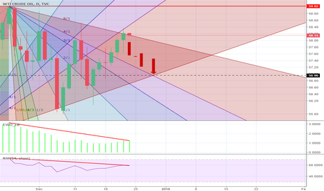 USOIL: Christmas Fall?