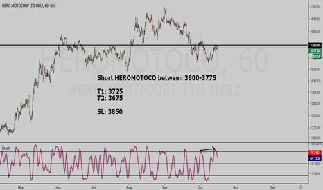 HEROMOTOCO: HEROMOTOCO short setup - Hunt with tRex