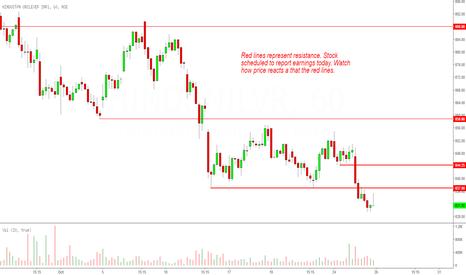 HINDUNILVR: Hindustan Unilever: Price Drifting Lower