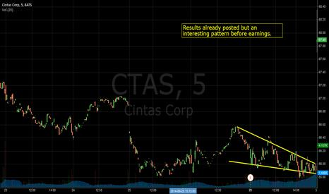 CTAS: Descending triangle pattern