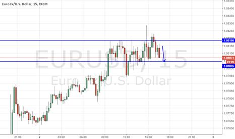 EURUSD: EurUsd short term short for 10 pips