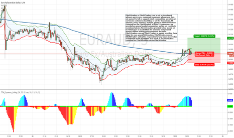 EURAUD: We are going long on $EURAUD #forex #forexsignals #EUR #AUD