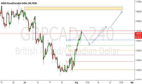 GBPCAD: Going long with pull back
