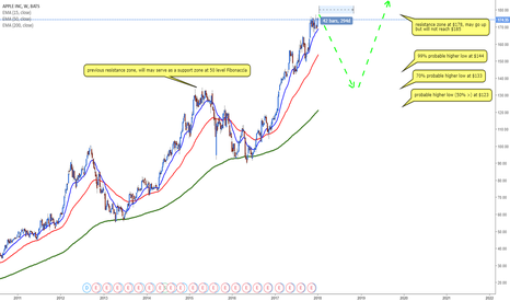 AAPL: Apple will experience a downfall (pullback) (IMO)