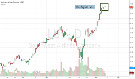 LUV: Southwest Airlines Co (NYSE:LUV): Tails Signal Top