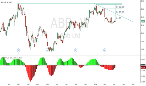 ABB: ABB to challenge old peaks? potential of +17%