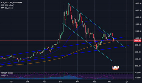 BTCUSD: I love the smell of napalm in the morning