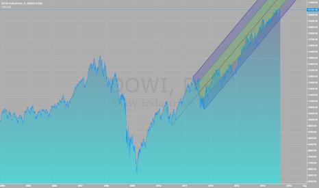 DJI: INDEX-DOW