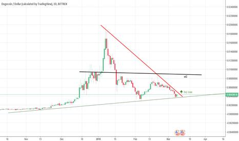 DOGEUSD: buy & sell