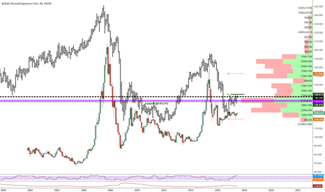 GBPJPY: So I was told GBPJPY and Shanghai A stocks are similar!! indeed!