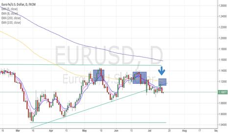 EURUSD: Short EUR/USD TO 1.05