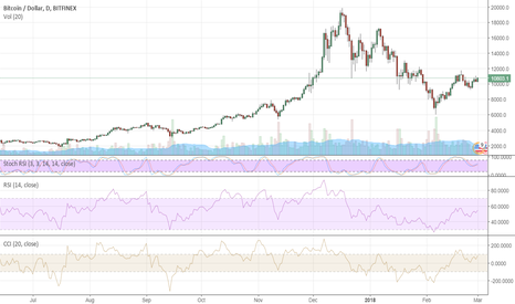 BTCUSD: Cryptocurrency market is getting healthier