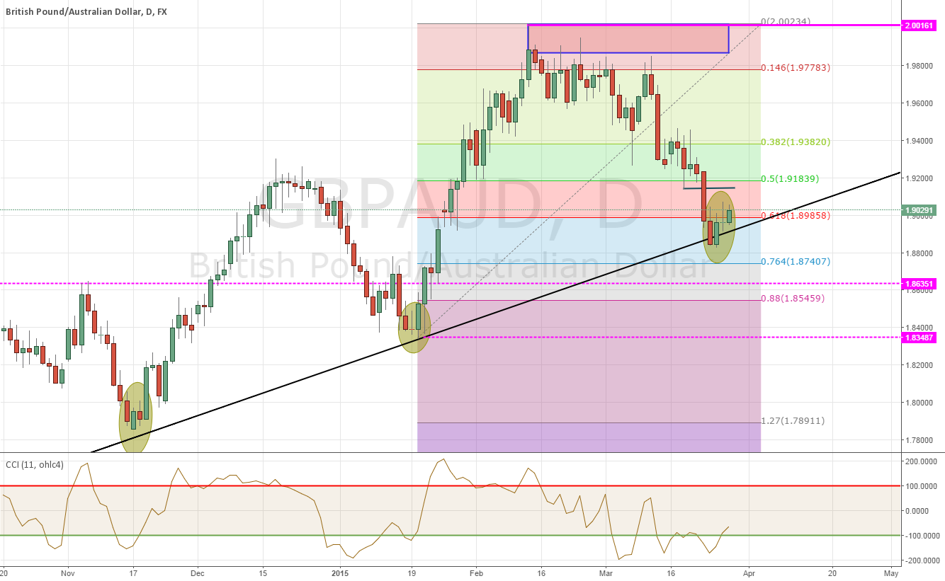 Long based on PA ,trendline and Fibbo