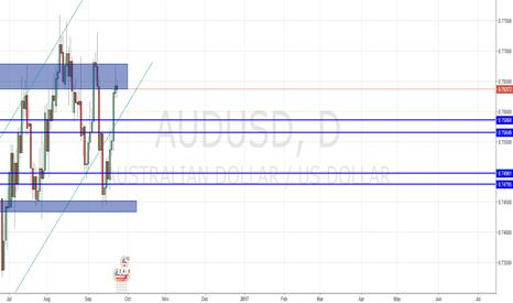 AUDUSD: AUDUSD short to 0.75342