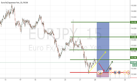 EURJPY: Proyección para la semana del EUR/JPY (Projection for the week)
