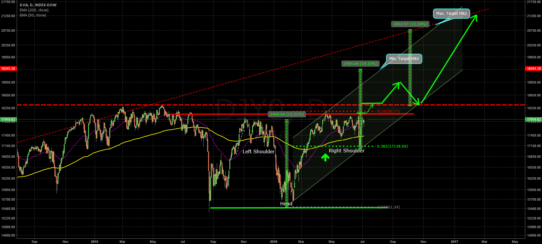 H&S - good for 2.400 points or 13,5%?