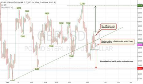 GBPUSD: We remain bearish on Sterling