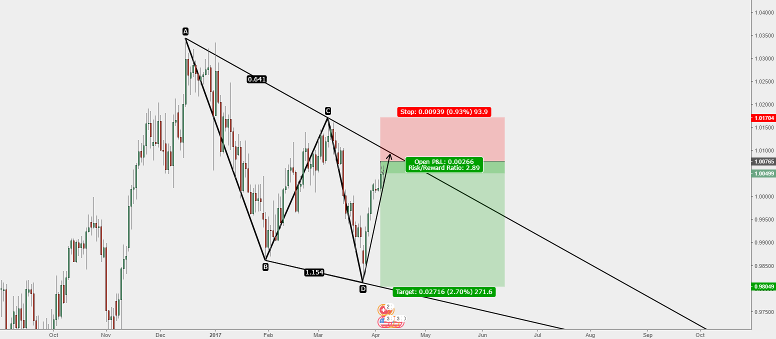 USD/CHF - Strong Short Opportunity