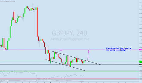 GBPJPY: Possible Channel Breakout GBPJPY Let the market give us a signal