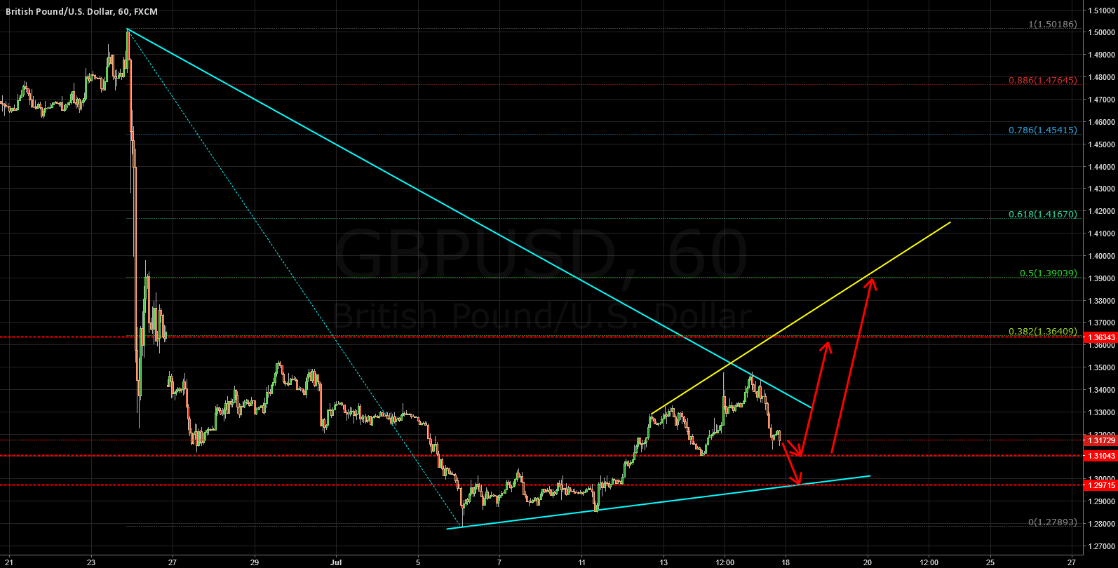 GBPUSD: CHANCES FOR NEXT WEEK