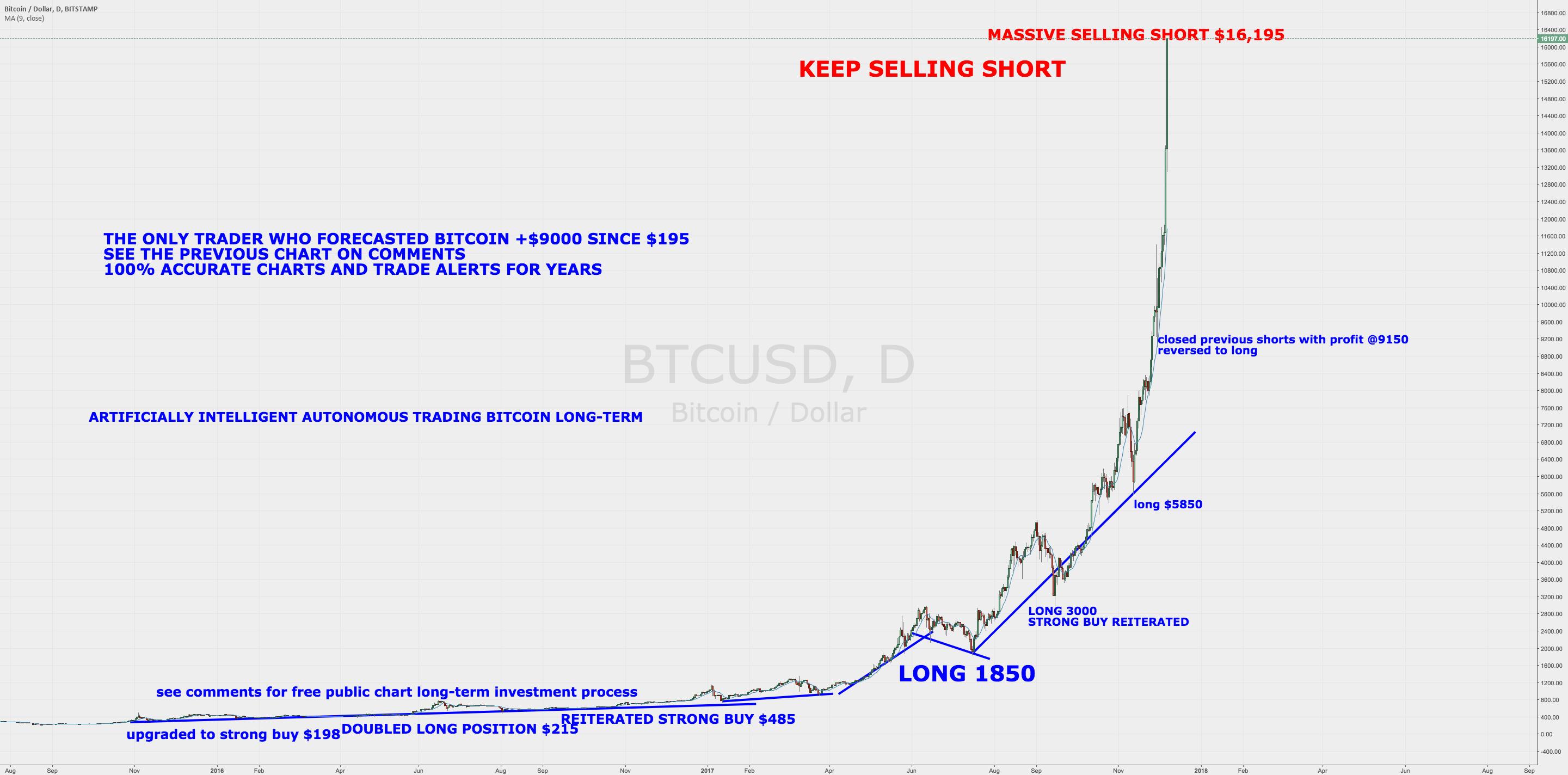 LiveStream Massive Selling Short BitCoin 16,195 $BTCUSD