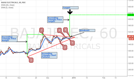 BAJAJELEC: Bajaj Electricals Ltd. 1 Hrs. Ascending Triangle Chart Pattern!