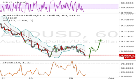 AUDUSD: AU long stop loss .6870 and .6935