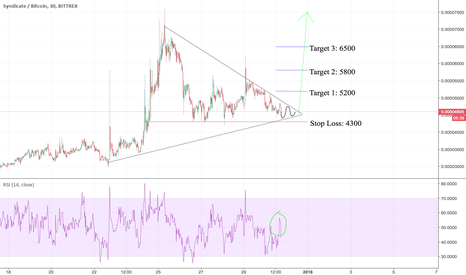 SYNXBTC: #SYNX is a good one