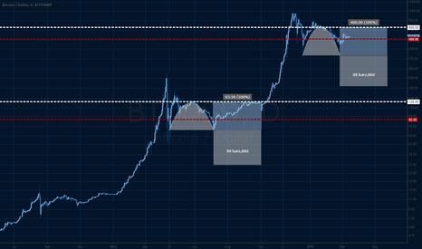 BTCUSD: Logarithmic bubble repetition