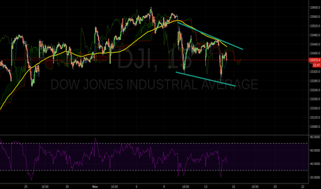 DJI: Lower Highs, Lower Lows