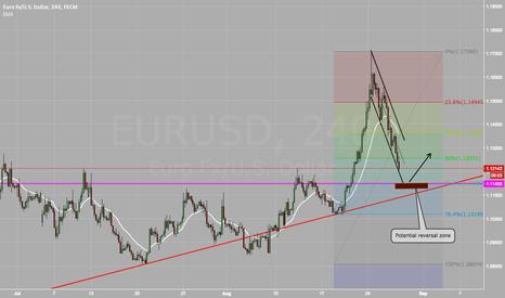 EURUSD: EURUSD is seeking the support around 1.115